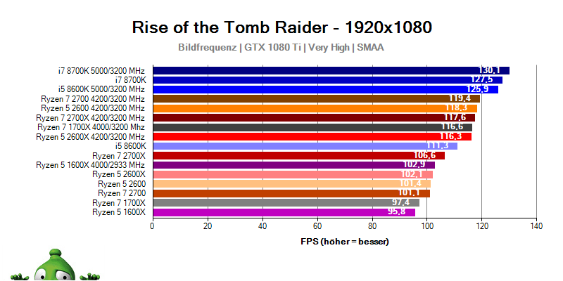AMD Ryzen 7 2700X; Ryzen 7 2700; Ryzen 5 2600X; Ryzen 5 2600; Rise of the Tomb Raider benchmark