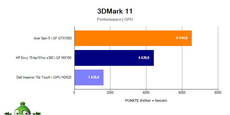 HP Envy 15 – 3DMark 11