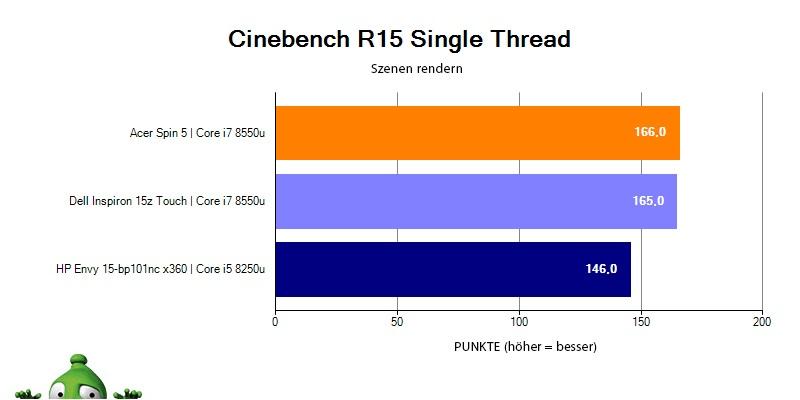 HP Envy 15 v Cinebench R15 – Singlethread