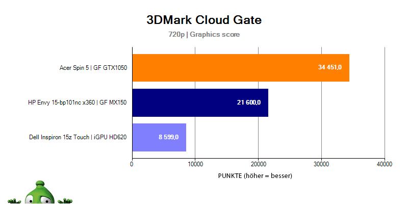 HP Envy 15 – 3DMark Cloud Gate