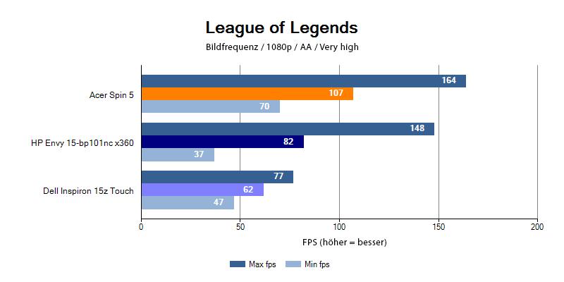 Leistung der HP Envy 15 im Spiel League of Legends