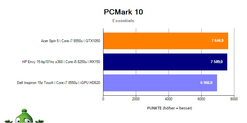 HP Envy 15 – PCMark 10 Essentials