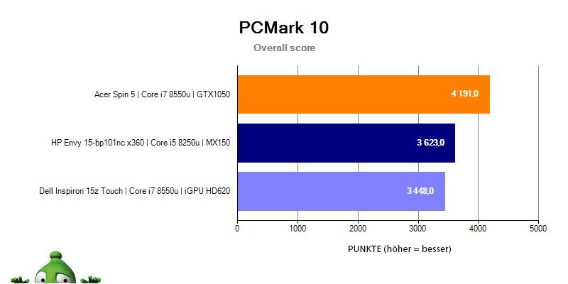 HP Envy 15 – PCMark 10 Gesamt-Score
