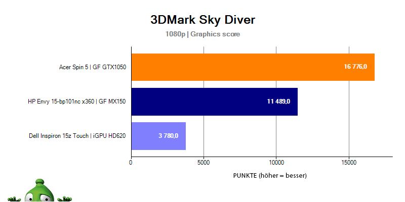 HP Envy 15 – 3DMark Sky Diver