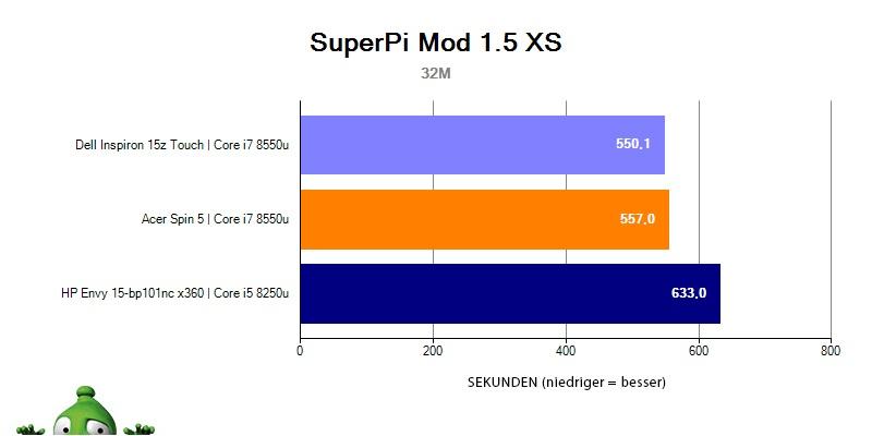 HP Envy 15 – SuperPI